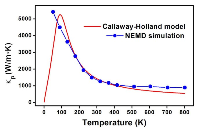 Optimizing the thermoelectric performance of zigzag and chiral