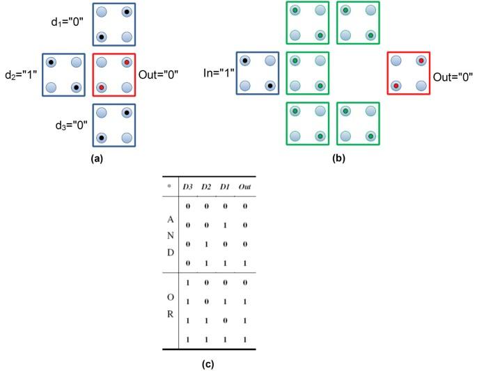 Quasi-classical modeling of molecular quantum-dot cellular