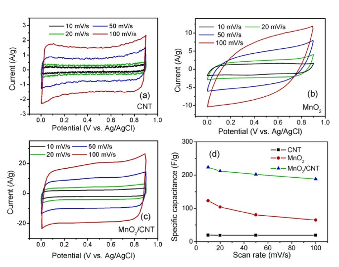 Hydrothermal synthesis of MnO 2 /CNT nanocomposite with a CNT core