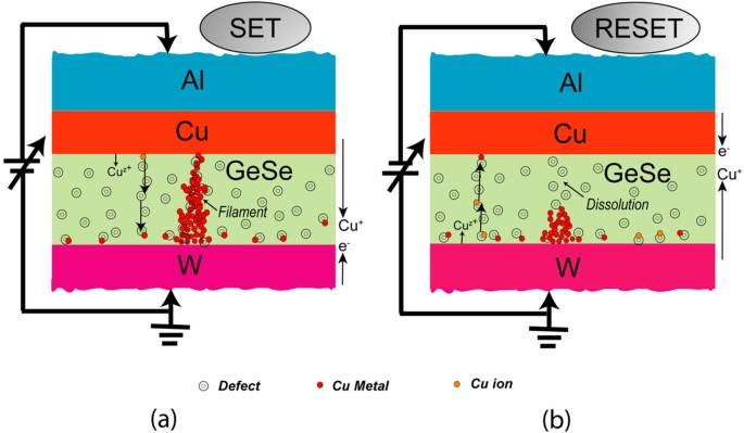 Enhanced nanoscale resistive switching memory