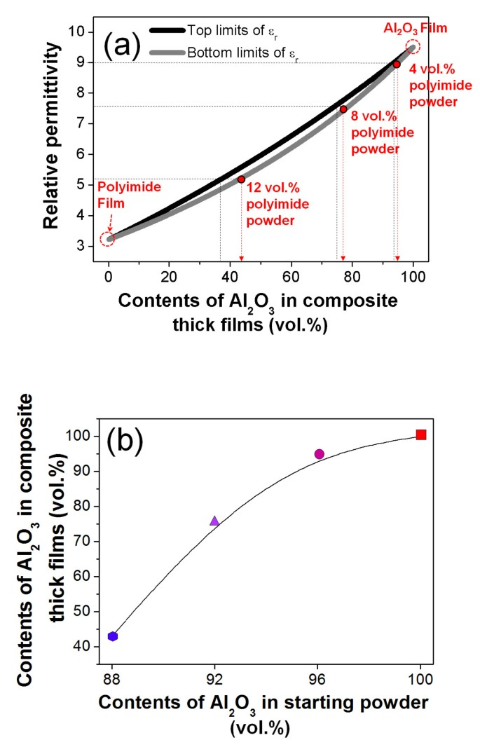 High loading of nanostructured ceramics in polymer composite