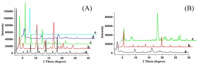 Spacer effect on nanostructures and self-assembly in