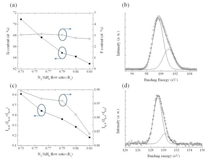 Fabrication of Si heterojunction solar cells using P-doped