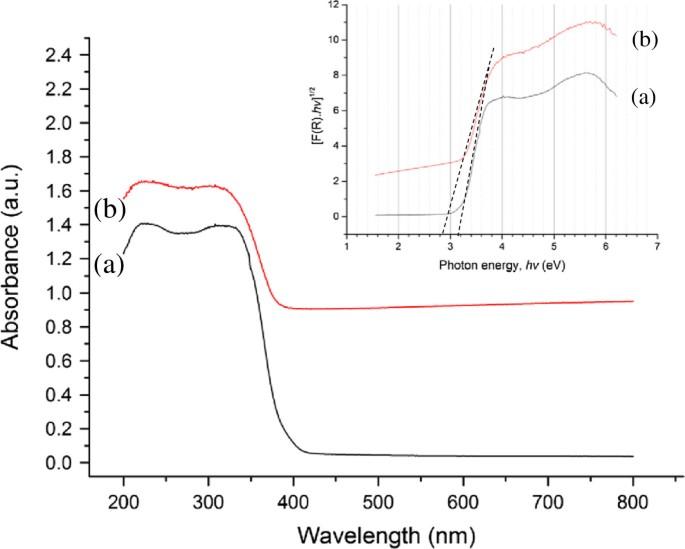 Reduced graphene oxide-TiO 2 nanocomposite as a promising visible