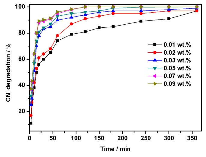 Room-temperature synthesis of zinc oxide nanoparticles in different
