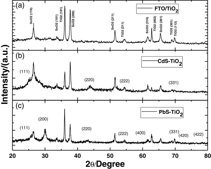 Efficient PbS/CdS co-sensitized solar cells based on TiO 2
