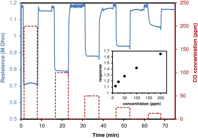 Microwave-assisted synthesis of layered basic zinc acetate