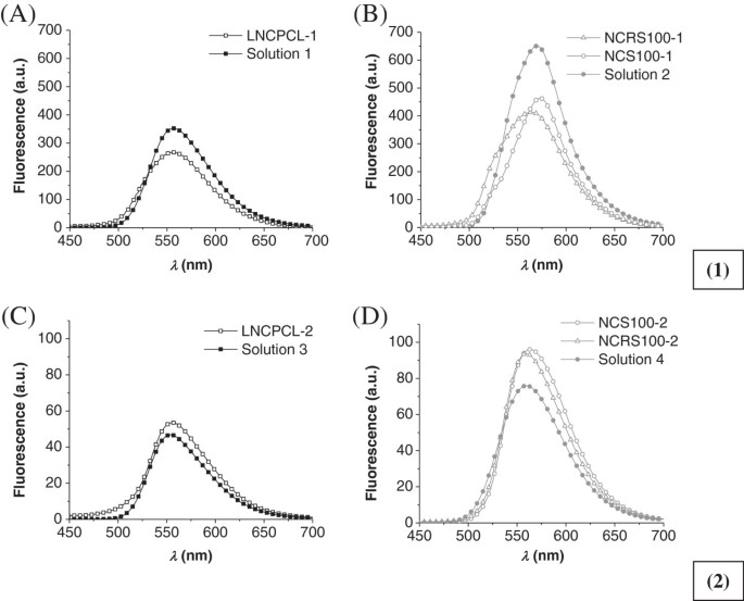 Labeling the oily core of nanocapsules and lipid-core