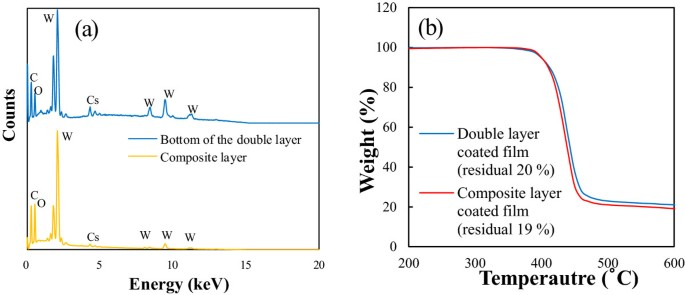Facile fabrication of high-efficiency near-infrared absorption film