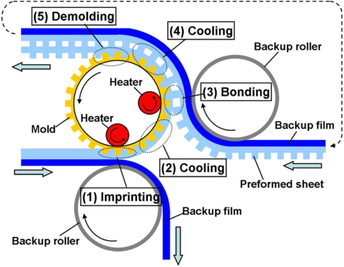 A review of roll-to-roll nanoimprint lithography   Nanoscale