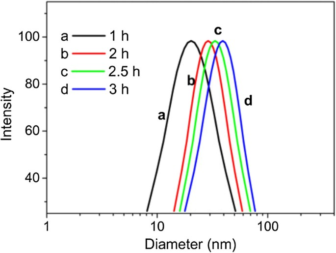 Glucomannan-mediated facile synthesis of gold nanoparticles