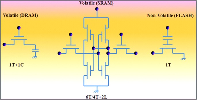 Overview of emerging nonvolatile memory technologies | Nanoscale