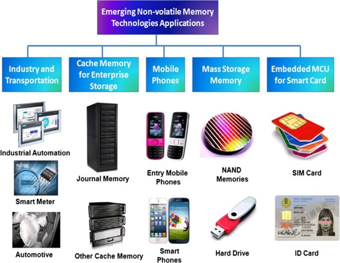 Overview of emerging nonvolatile memory technologies