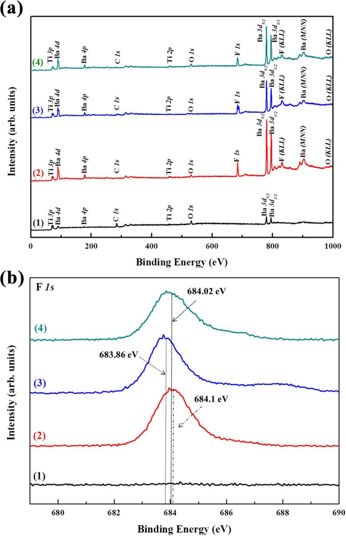 Comparative analysis of barium titanate thin films dry etching using