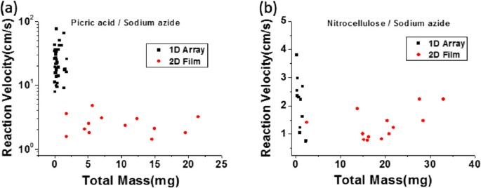 Investigation of the effect of the structure of large-area carbon