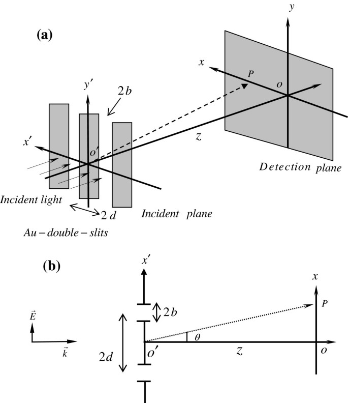 Near-field surface plasmon effects on Au-double-slit diffraction for