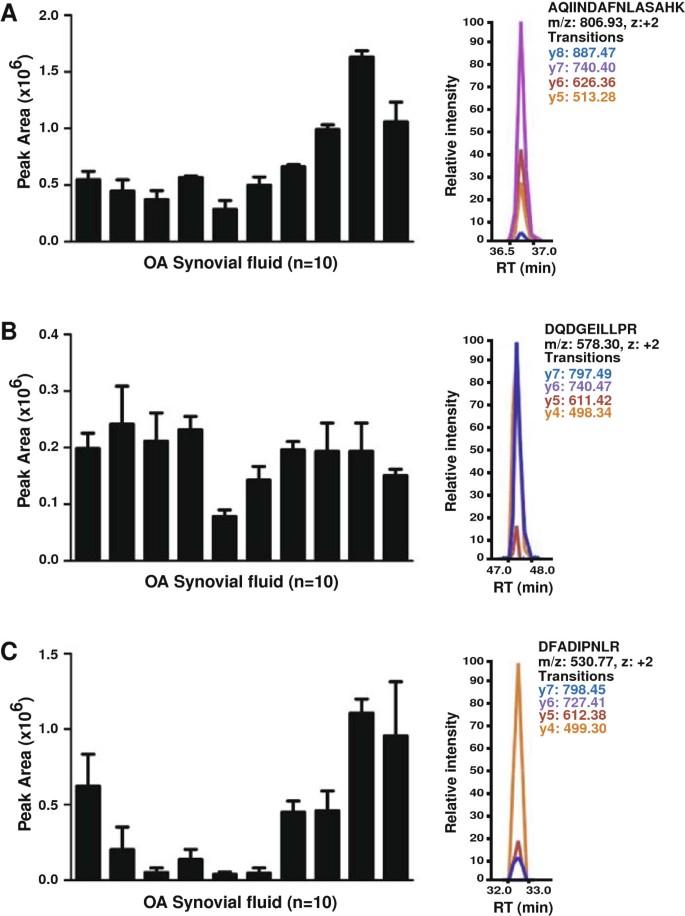 Proteomic analysis of human osteoarthritis synovial fluid