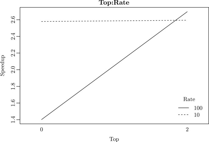 Factorial design analysis applied to the performance of