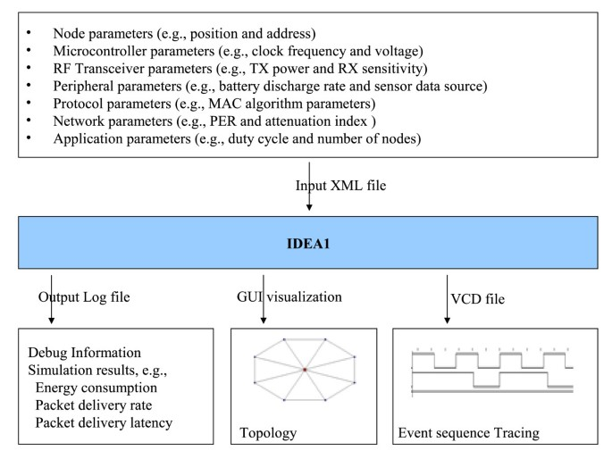 IDEA1: A validated SystemC-based system-level design and