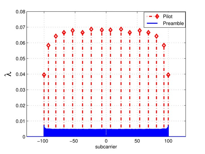 Preamble and pilot symbol design for channel estimation in OFDM