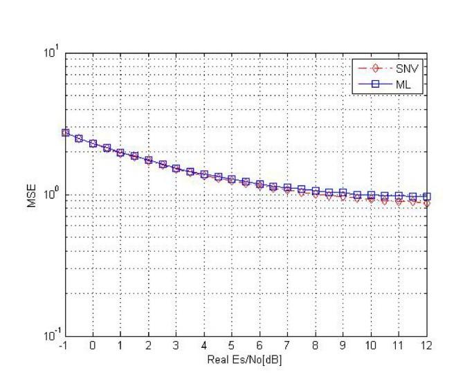 An adaptive low-power LDPC decoder using SNR estimation