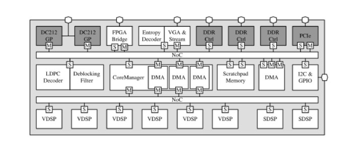 State of the art baseband DSP platforms for Software Defined