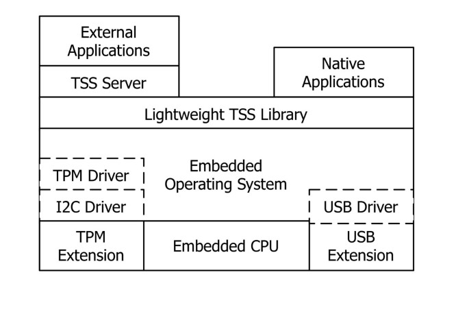 A mobile and portable trusted computing platform | EURASIP