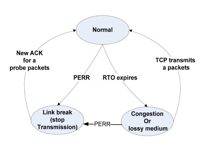 A survey of performance enhancement of transmission control protocol