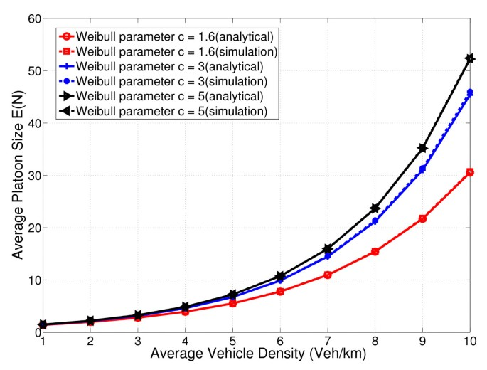 Connectivity analysis of one-dimensional vehicular ad hoc networks