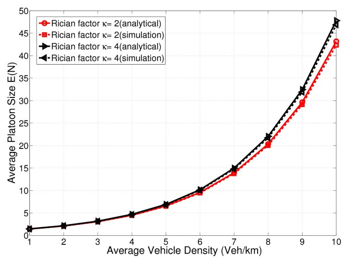Connectivity analysis of one-dimensional vehicular ad hoc
