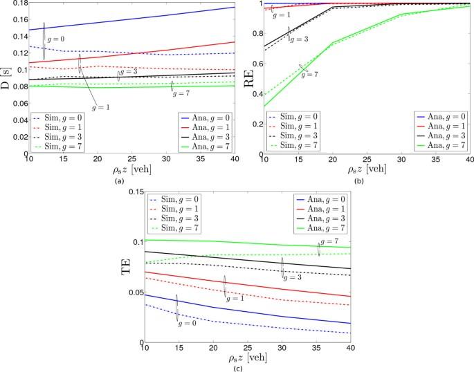 Recursive analytical performance evaluation of broadcast