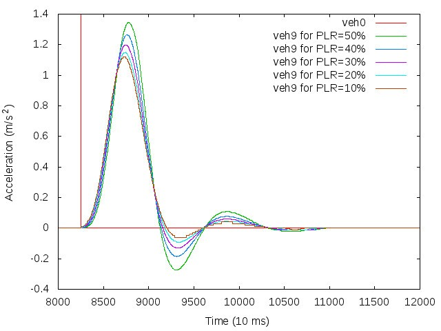 Evaluation of CACC string stability using SUMO, Simulink