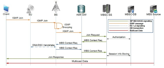 A signaling architecture for multimedia MBS over WiMAX
