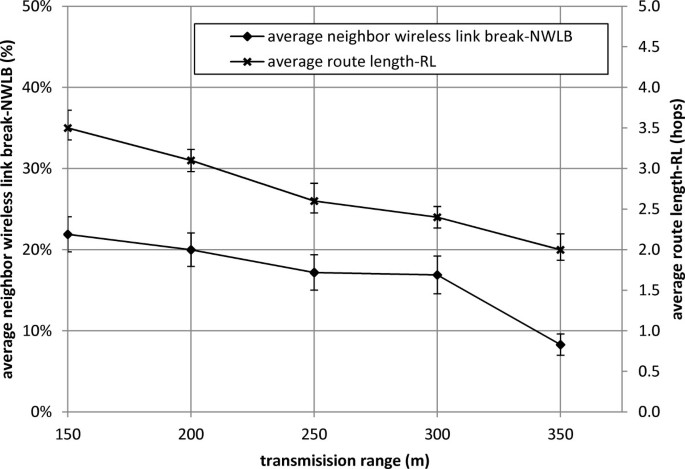 Effect of network parameters on neighbor wireless link