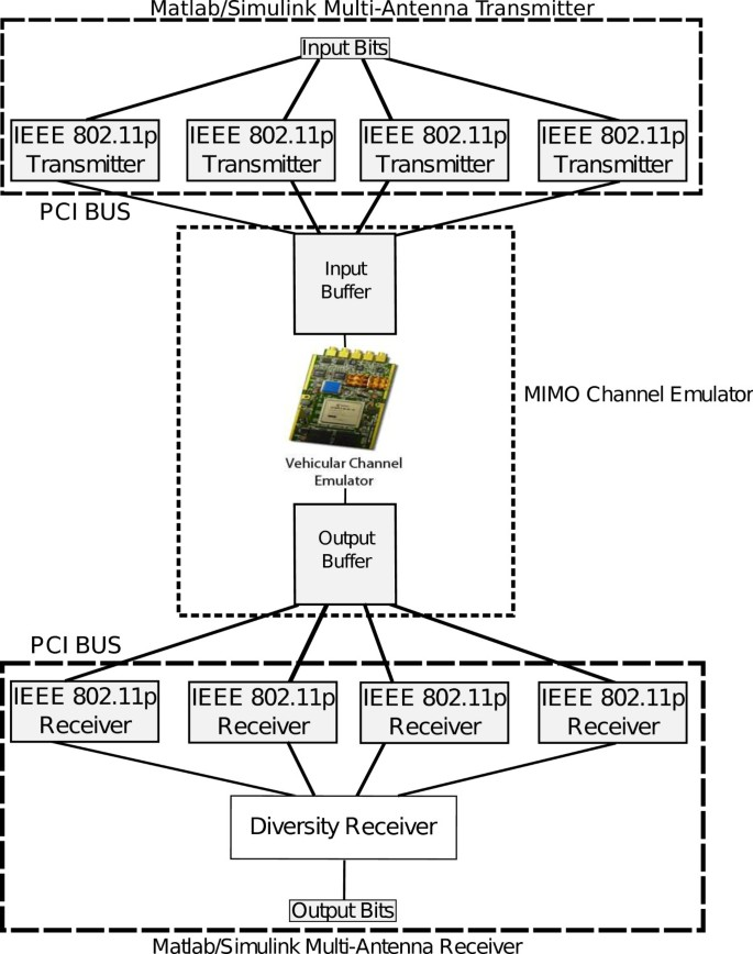 Performance evaluation of multiple-antenna IEEE 802 11p