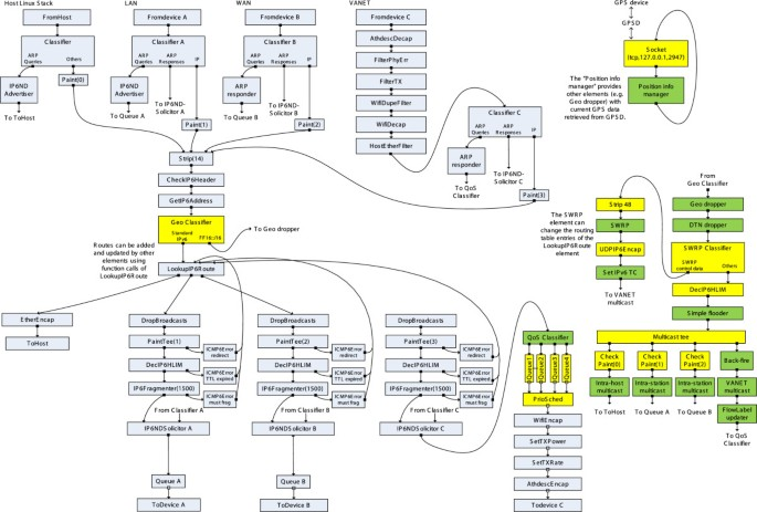 Vehicular ad hoc networking based on the incorporation of