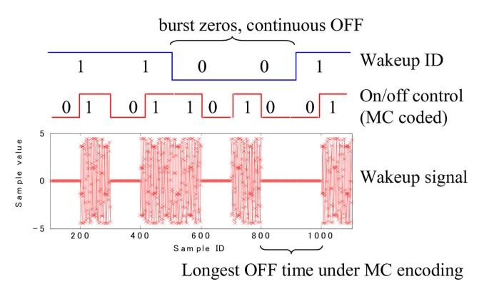 Wake-up receiver for radio-on-demand wireless LANs | EURASIP