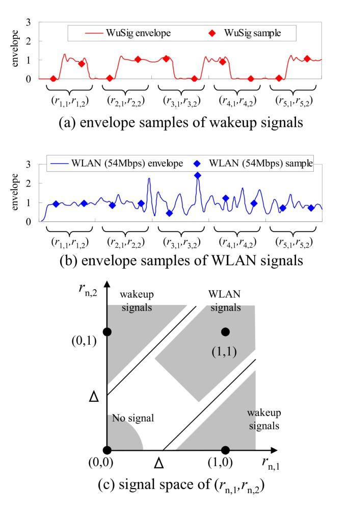 Wake-up receiver for radio-on-demand wireless LANs   EURASIP