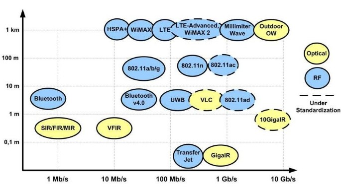 A review of communication-oriented optical wireless systems