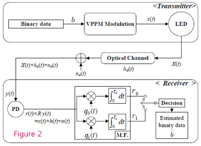 Modeling and analysis of variable PPM for visible light