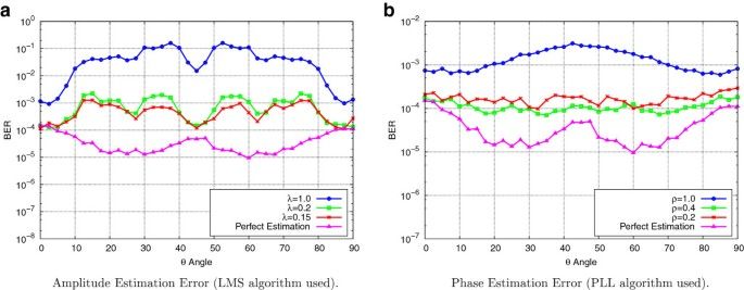 Performance of the modulation diversity technique for κ - μ fading