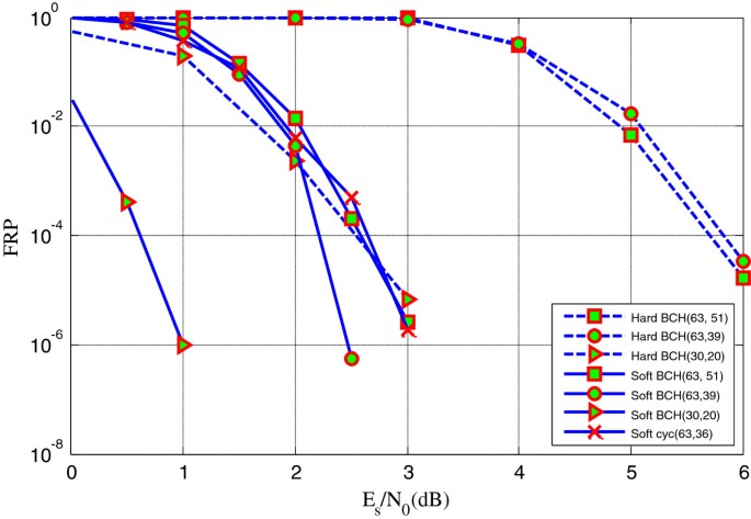 Blind recognition of binary cyclic codes | EURASIP Journal on