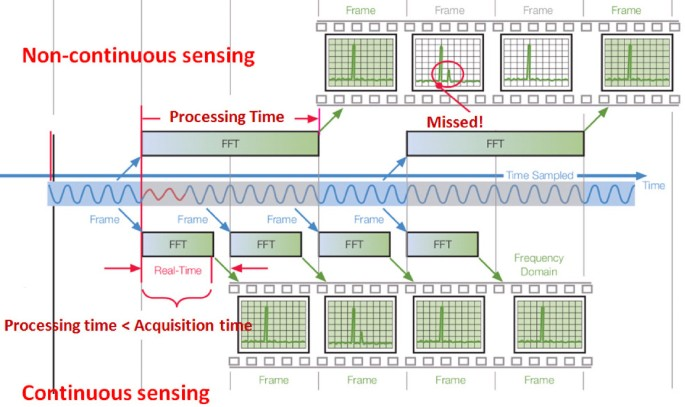Advanced spectrum sensing with parallel processing based on