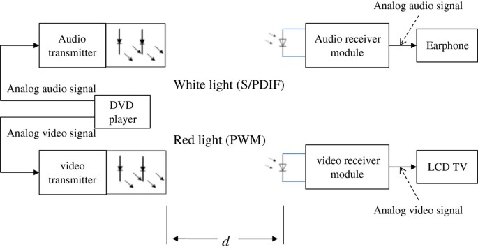 Simultaneous transmission of audio and video signals using visible