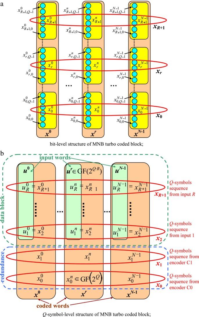 Multi-non-binary turbo codes | EURASIP Journal on Wireless