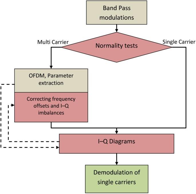 I-Q diagram utilization in a novel modulation classification