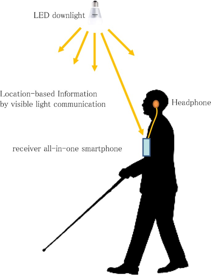 New indoor navigation system for visually impaired people