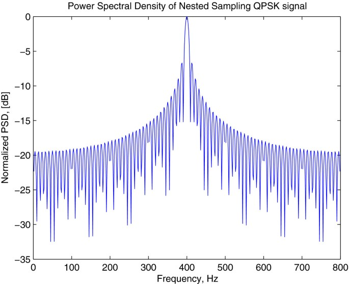 Spectrum efficiency of nested sparse sampling and coprime