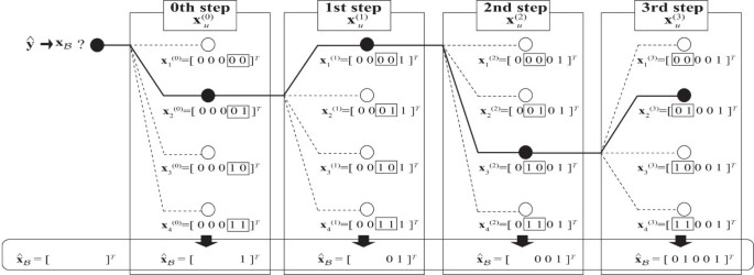 Two-stage decoding algorithm for unmodulated parallel