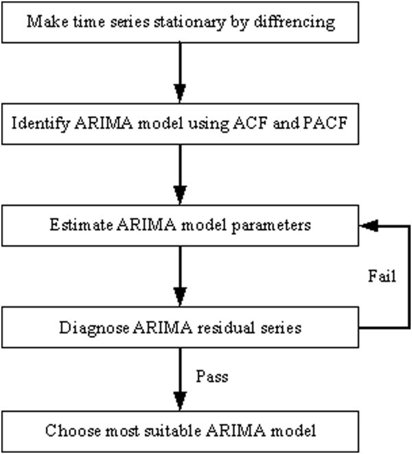 Automatic ARIMA modeling-based data aggregation scheme in wireless